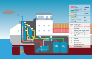 CO2ASTS_On-board-Carbon-Capture-system-courtesy-of-MARIKO-GmbH